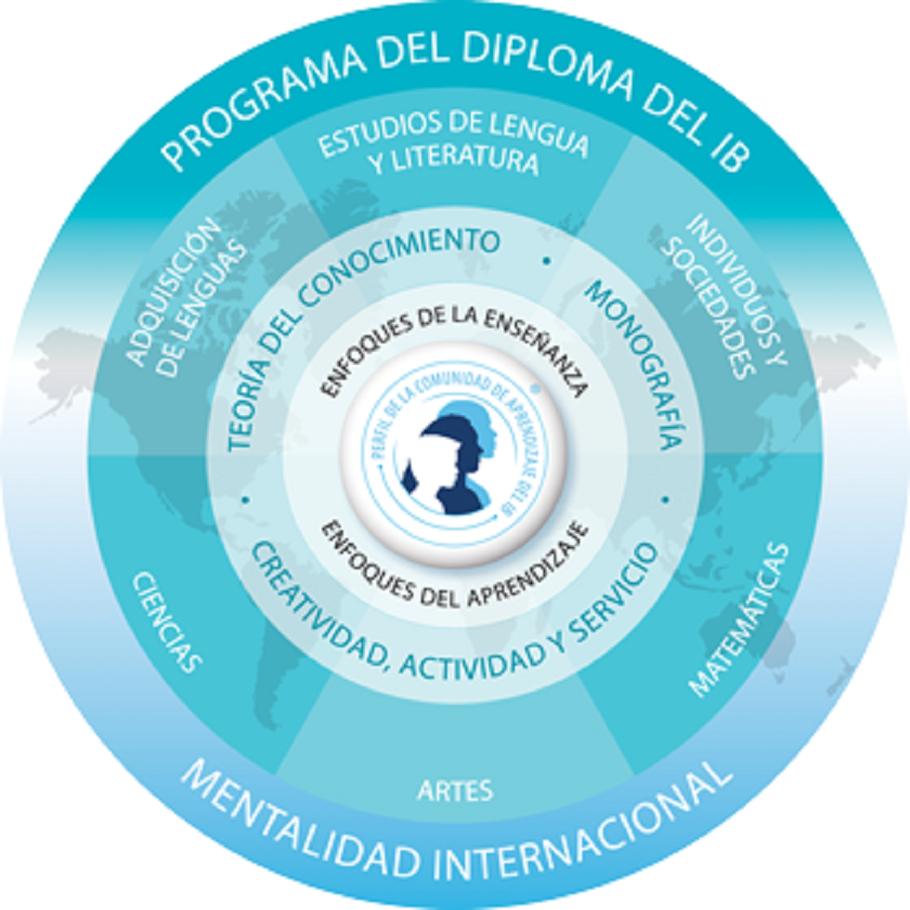 Programa del Diploma (PD) del Bachillerato Internacional